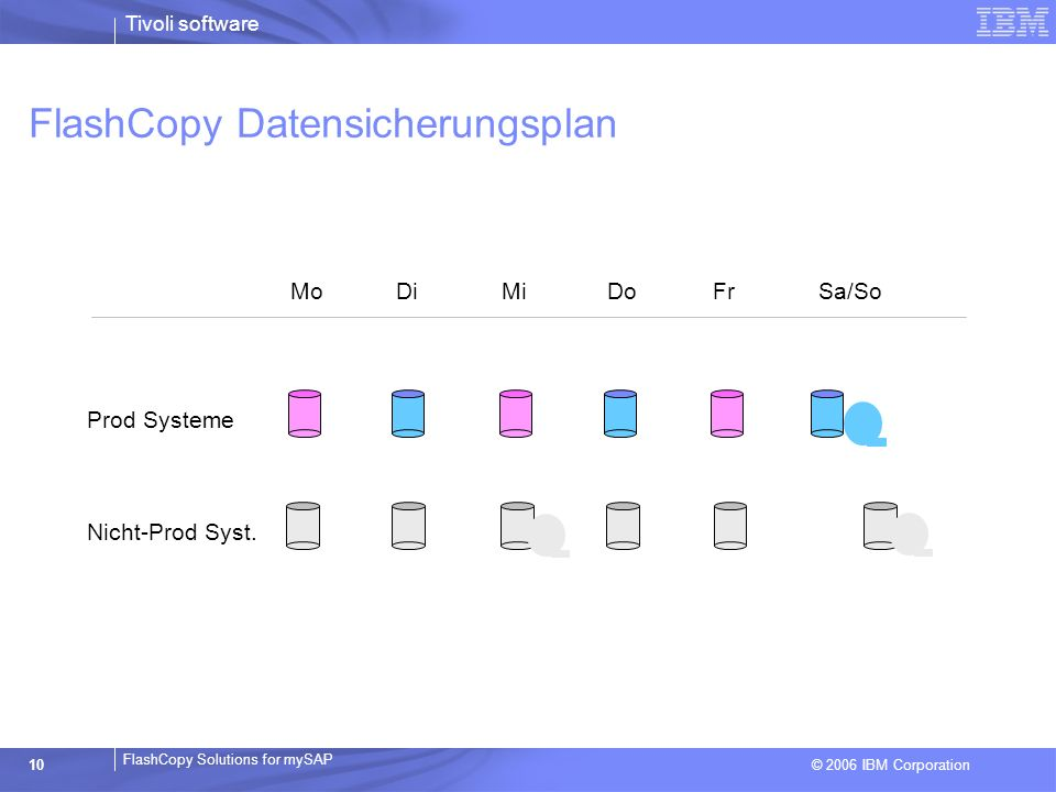 FlashCopy Datensicherungsplan