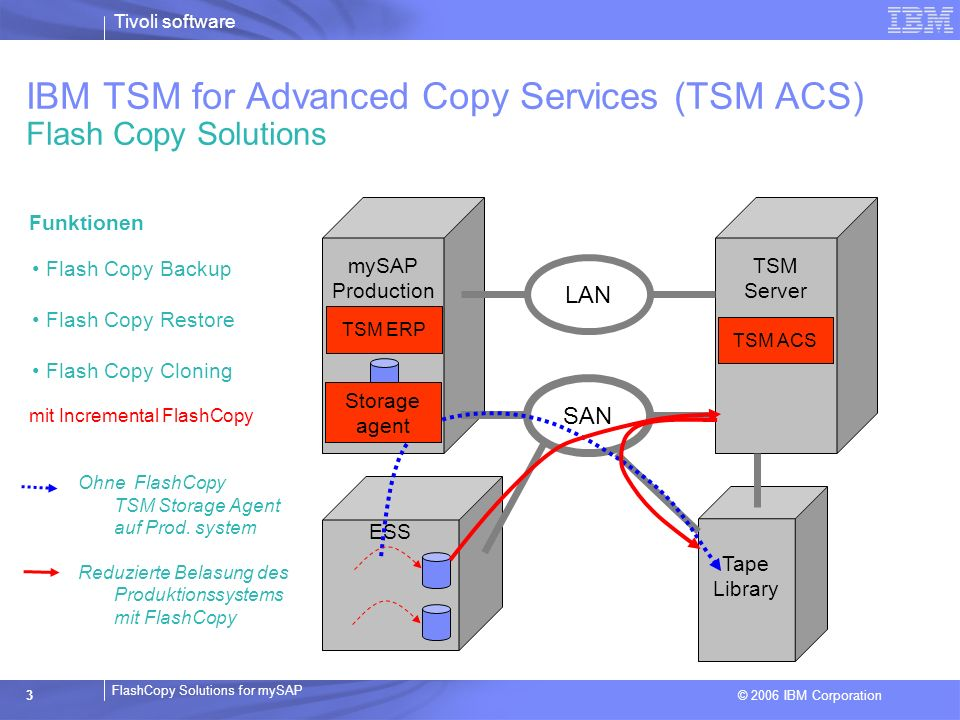 IBM TSM for Advanced Copy Services (TSM ACS) Flash Copy Solutions