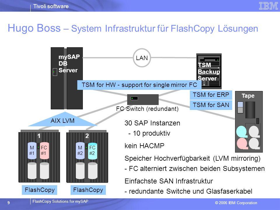 Hugo Boss – System Infrastruktur für FlashCopy Lösungen