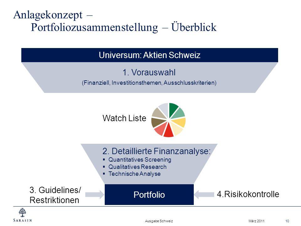 Anlagekonzept – Portfoliozusammenstellung – Überblick