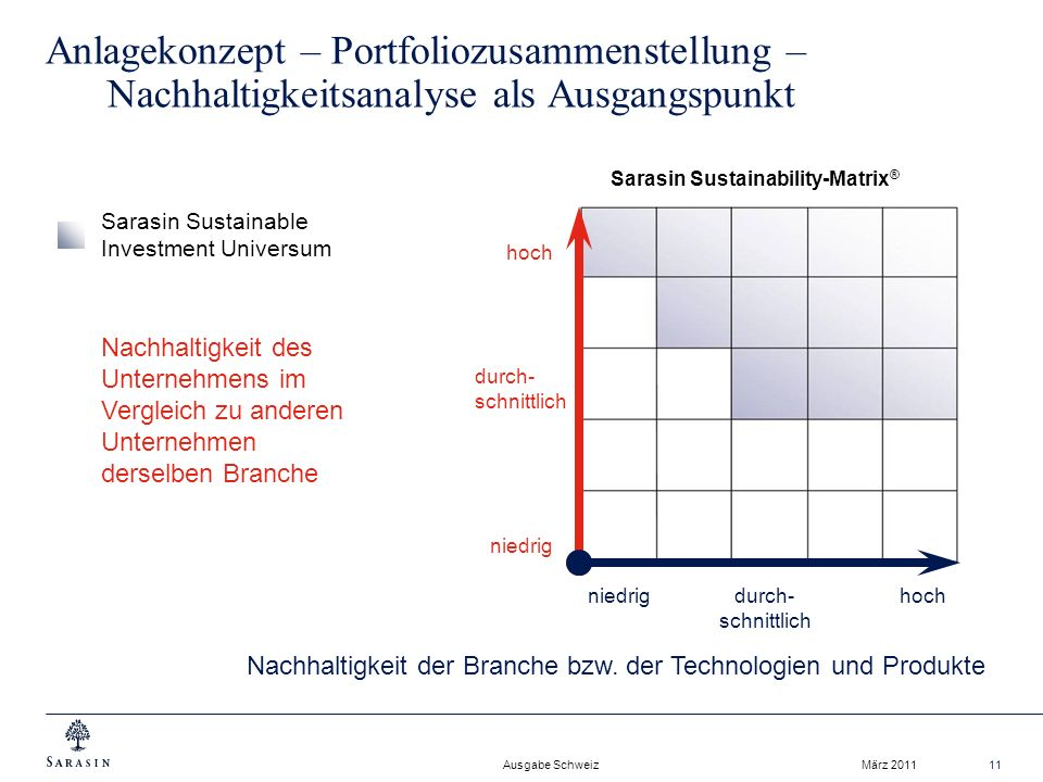 Sarasin Sustainability-Matrix®
