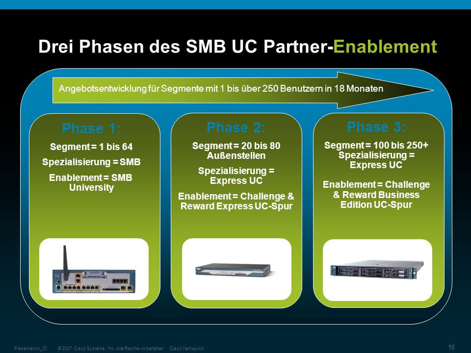 Drei Phasen des SMB UC Partner-Enablement