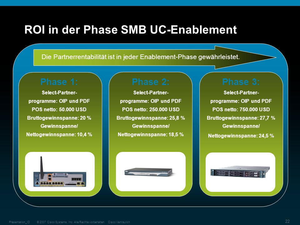 ROI in der Phase SMB UC-Enablement
