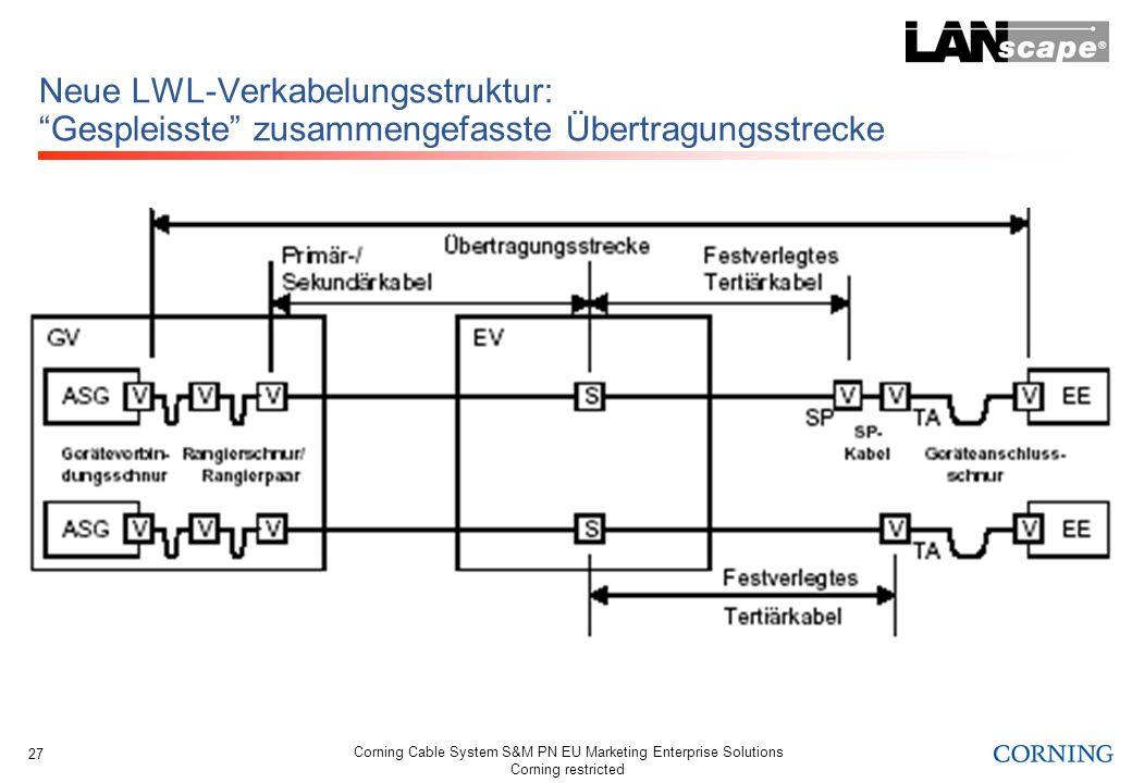 Neue LWL-Verkabelungsstruktur: Gespleisste zusammengefasste Übertragungsstrecke