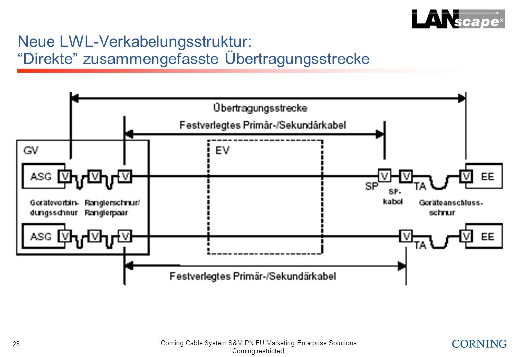 Neue LWL-Verkabelungsstruktur: Direkte zusammengefasste Übertragungsstrecke