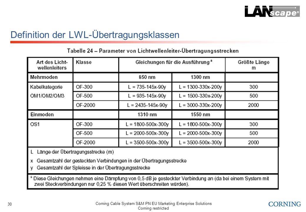 Definition der LWL-Übertragungsklassen