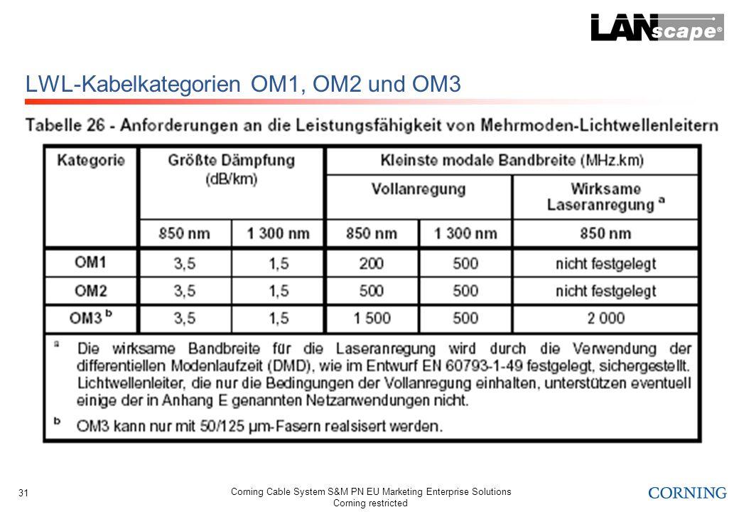 LWL-Kabelkategorien OM1, OM2 und OM3
