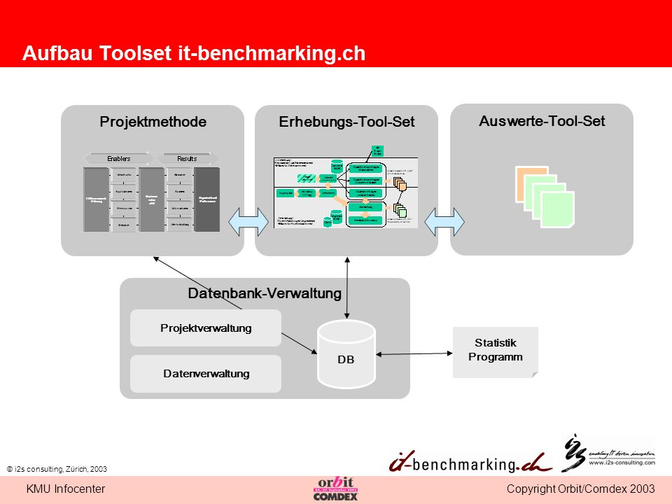 Aufbau Toolset it-benchmarking.ch