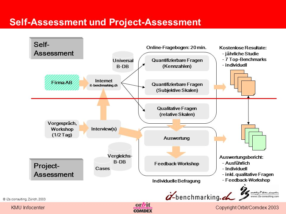 Self-Assessment und Project-Assessment