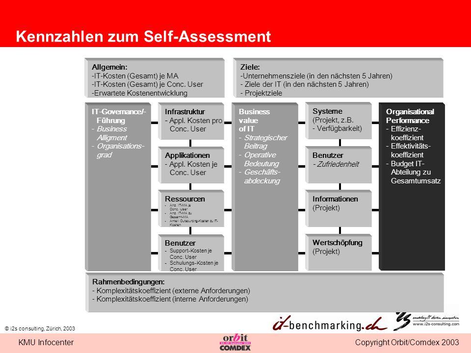 Kennzahlen zum Self-Assessment