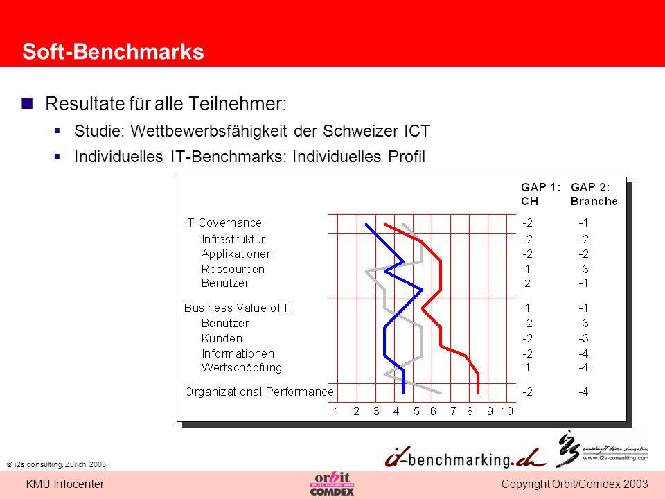 Soft-Benchmarks Resultate für alle Teilnehmer: