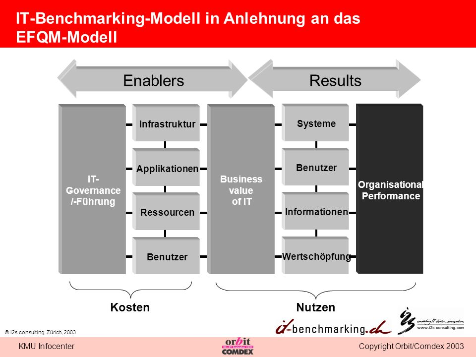 IT-Benchmarking-Modell in Anlehnung an das EFQM-Modell