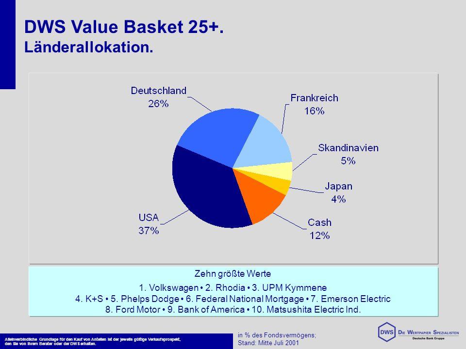DWS Value Basket 25+. Länderallokation. Zehn größte Werte