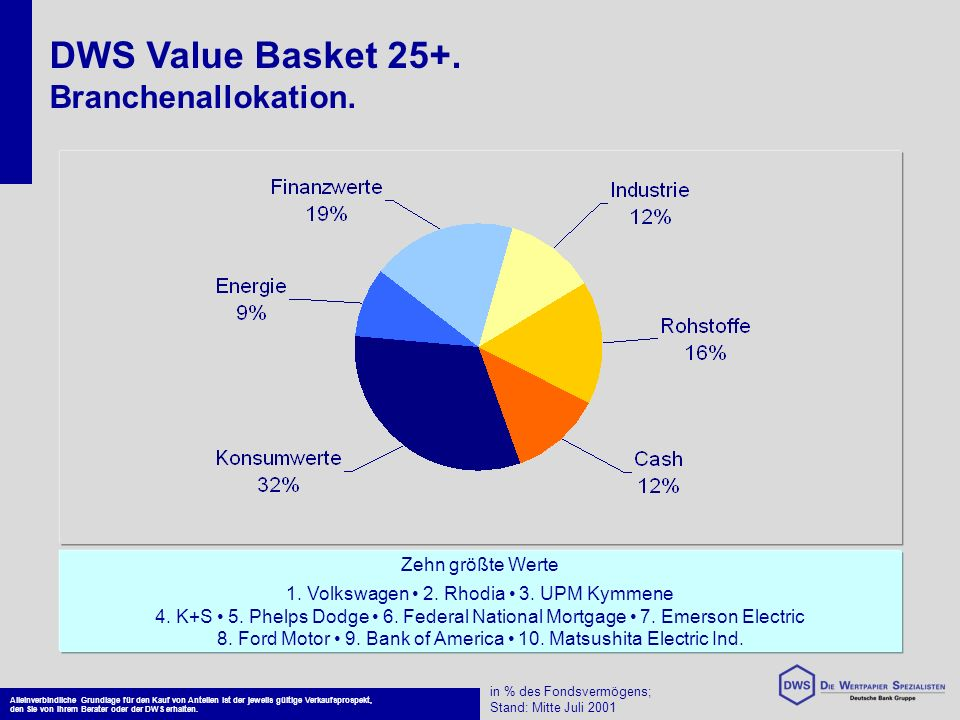 DWS Value Basket 25+. Branchenallokation. Zehn größte Werte