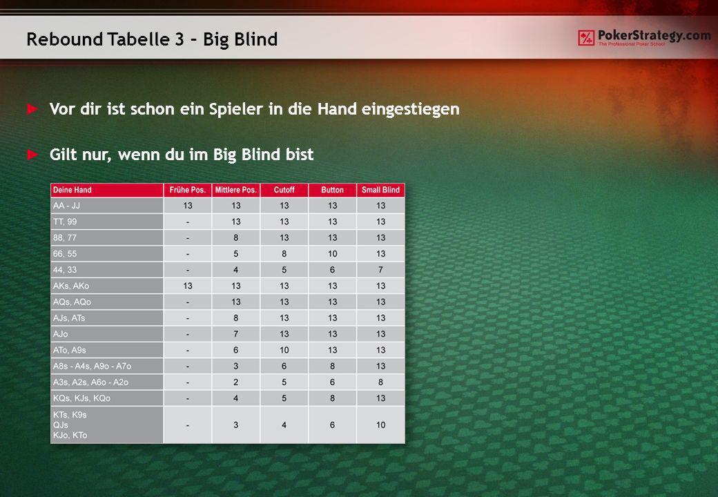 Rebound Tabelle 3 – Big Blind