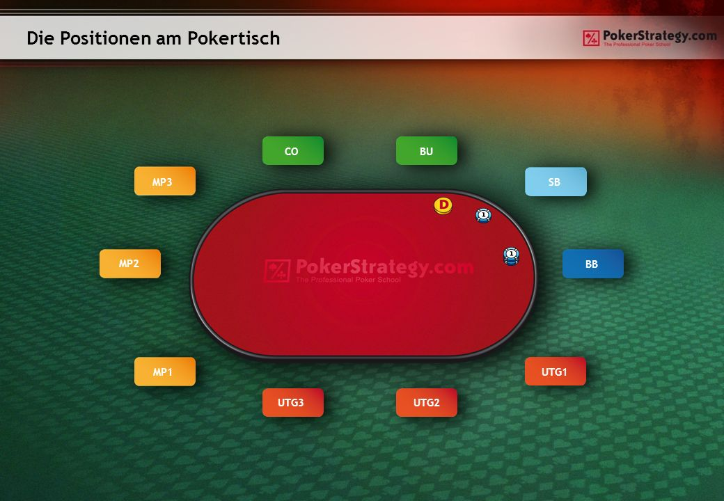 Die Positionen am Pokertisch