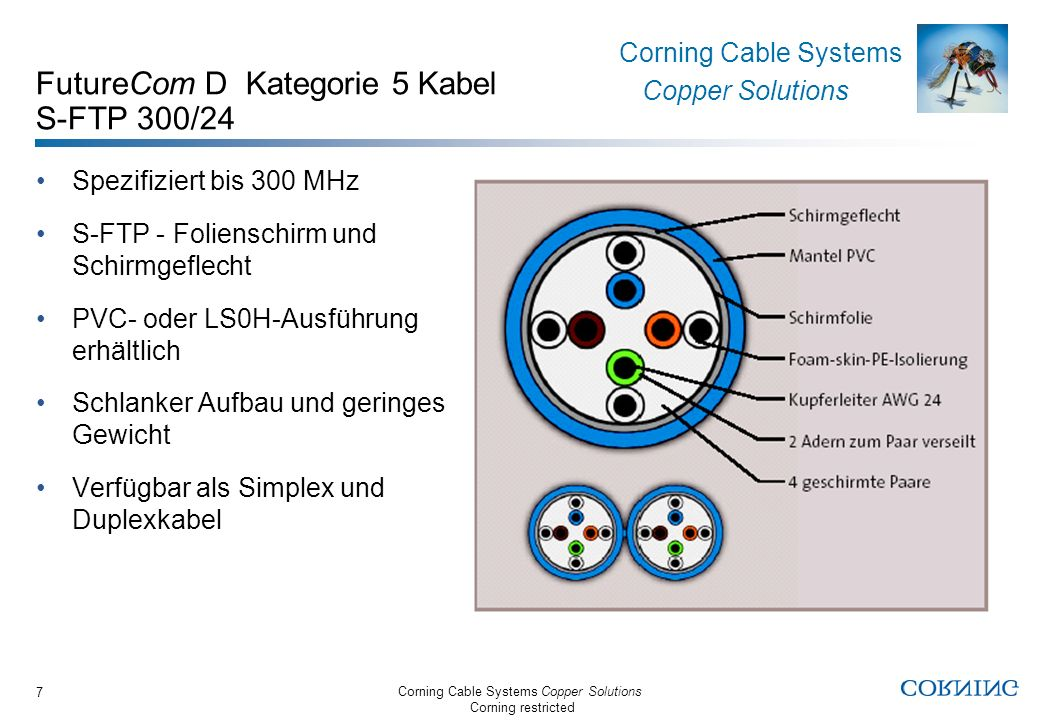 FutureCom D Kategorie 5 Kabel S-FTP 300/24