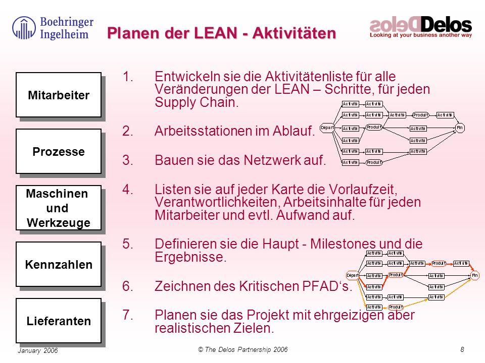 Planen der LEAN - Aktivitäten