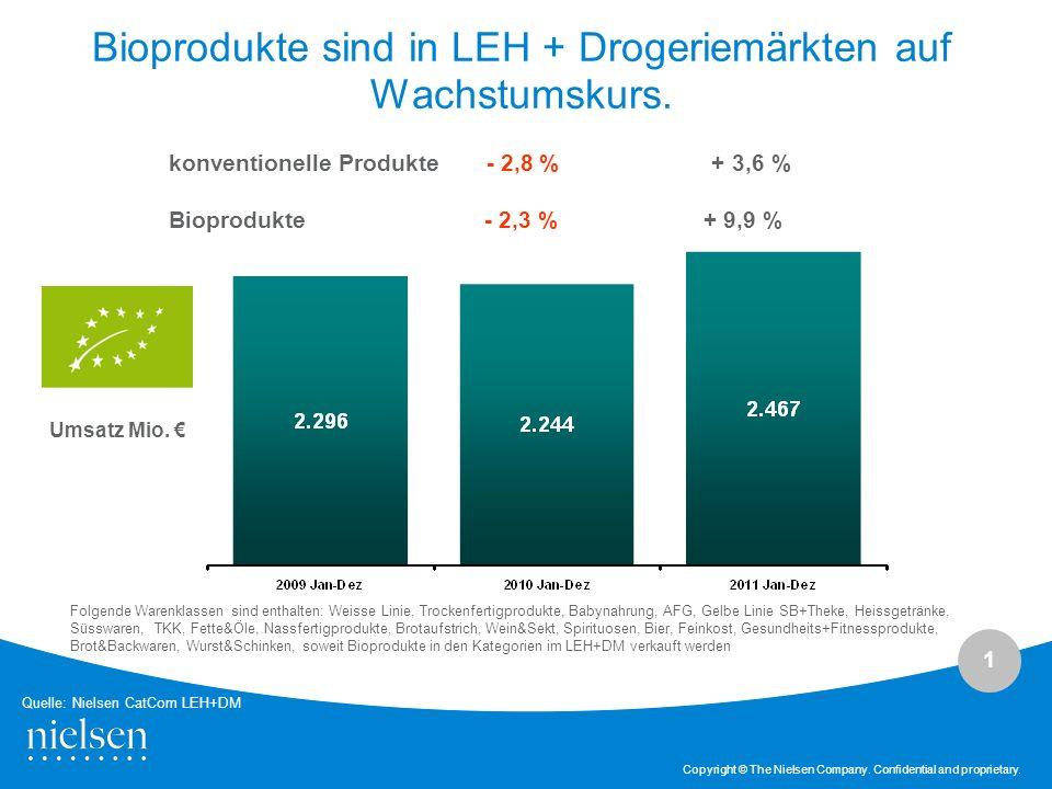 Bioprodukte sind in LEH + Drogeriemärkten auf Wachstumskurs.