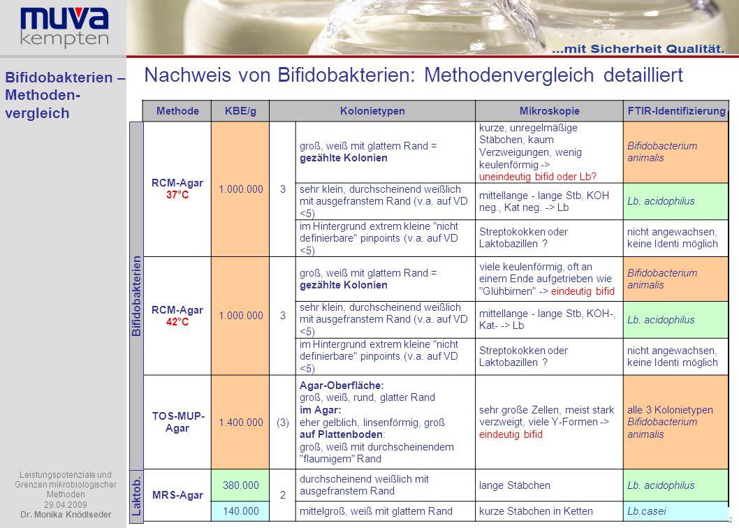 Bifidobakterien – Methoden- vergleich