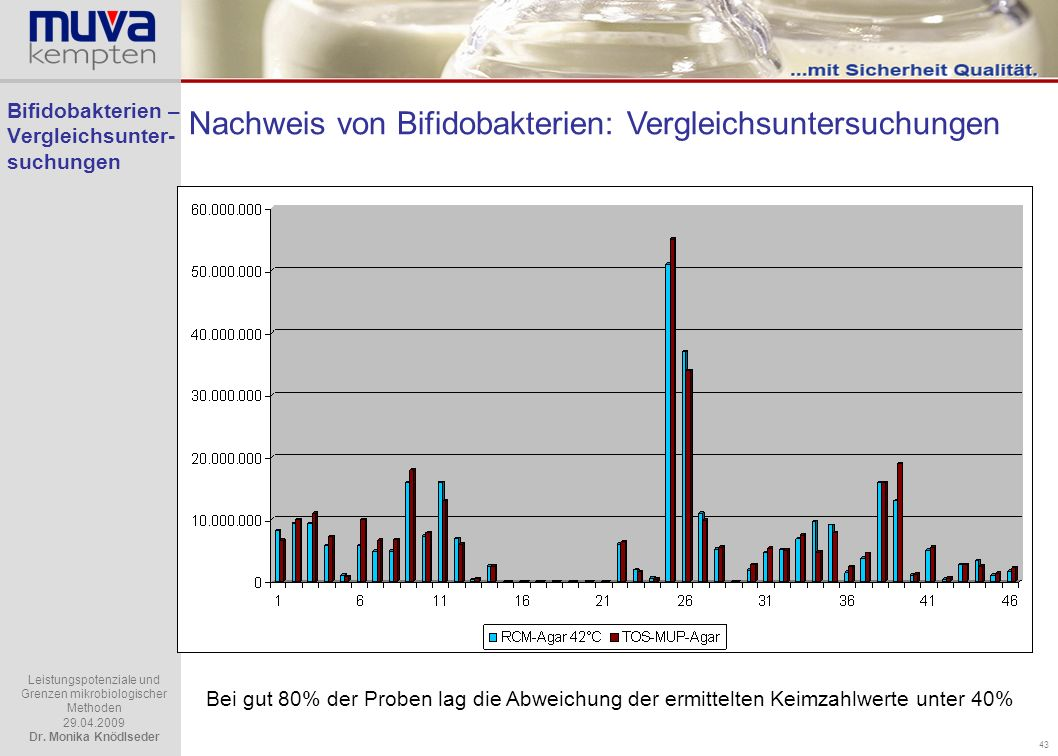 Bifidobakterien – Vergleichsunter-suchungen
