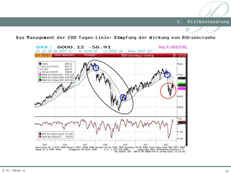 3. Risikosteuerung Das Management der 200 Tages-Linie: Dämpfung der Wirkung von Börsencrashs.