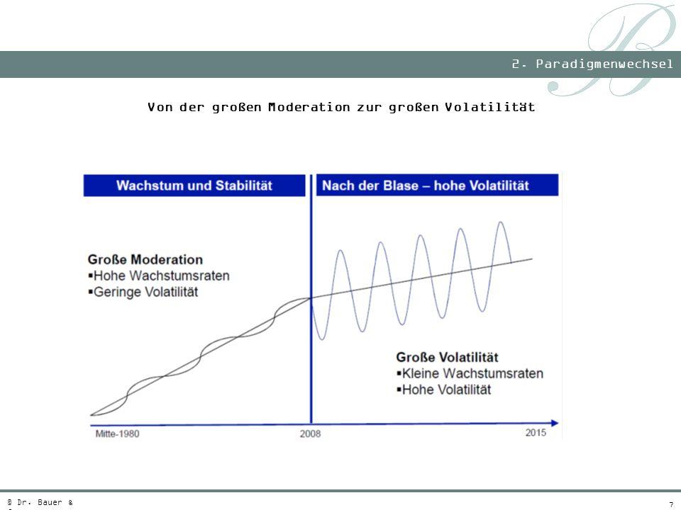 Von der großen Moderation zur großen Volatilität