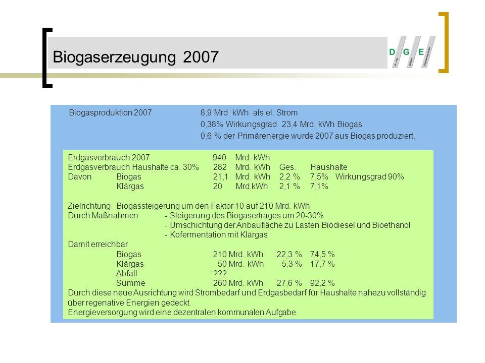 Biogaserzeugung 2007 Biogasproduktion 2007 8,9 Mrd. kWh als el. Strom
