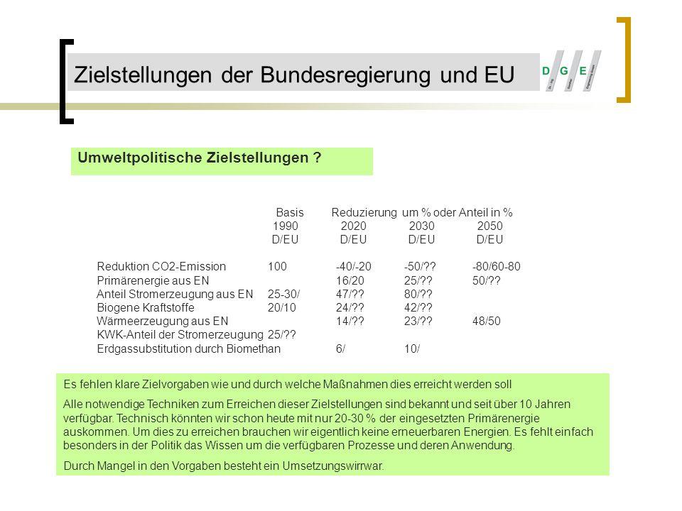 Zielstellungen der Bundesregierung und EU