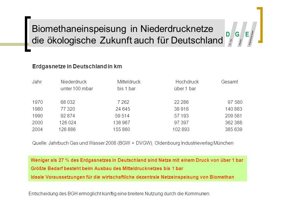 Biomethaneinspeisung in Niederdrucknetze die ökologische Zukunft auch für Deutschland
