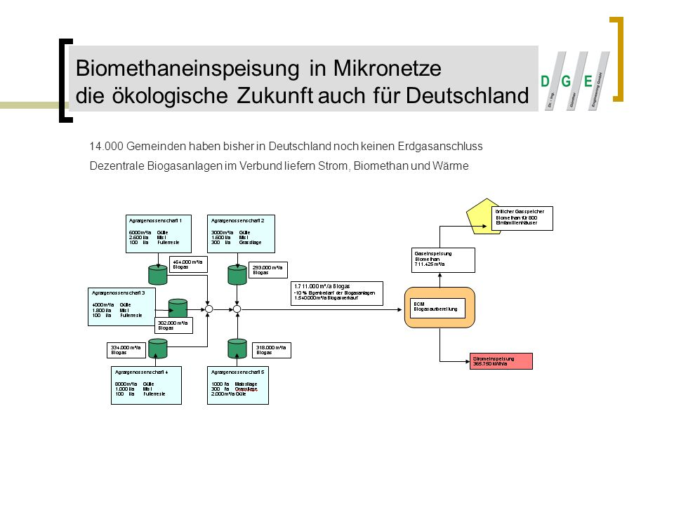 Biomethaneinspeisung in Mikronetze die ökologische Zukunft auch für Deutschland