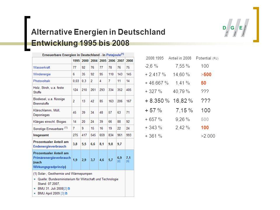 Alternative Energien in Deutschland Entwicklung 1995 bis 2008