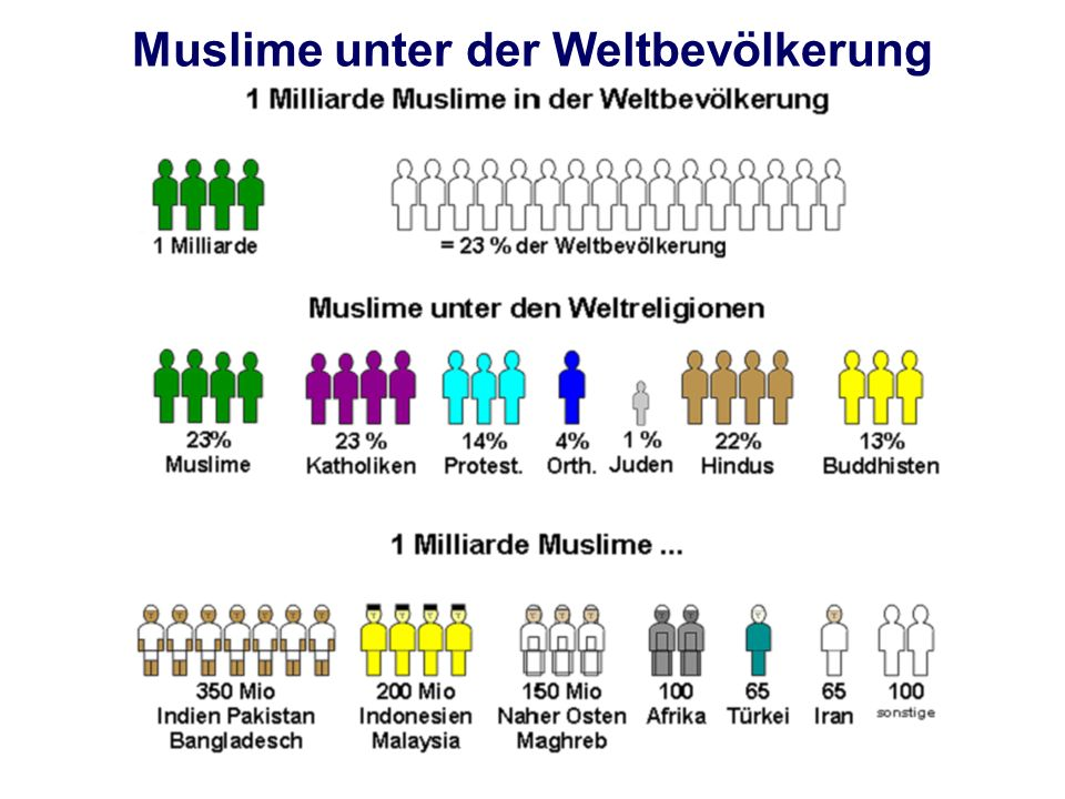 Muslime unter der Weltbevölkerung