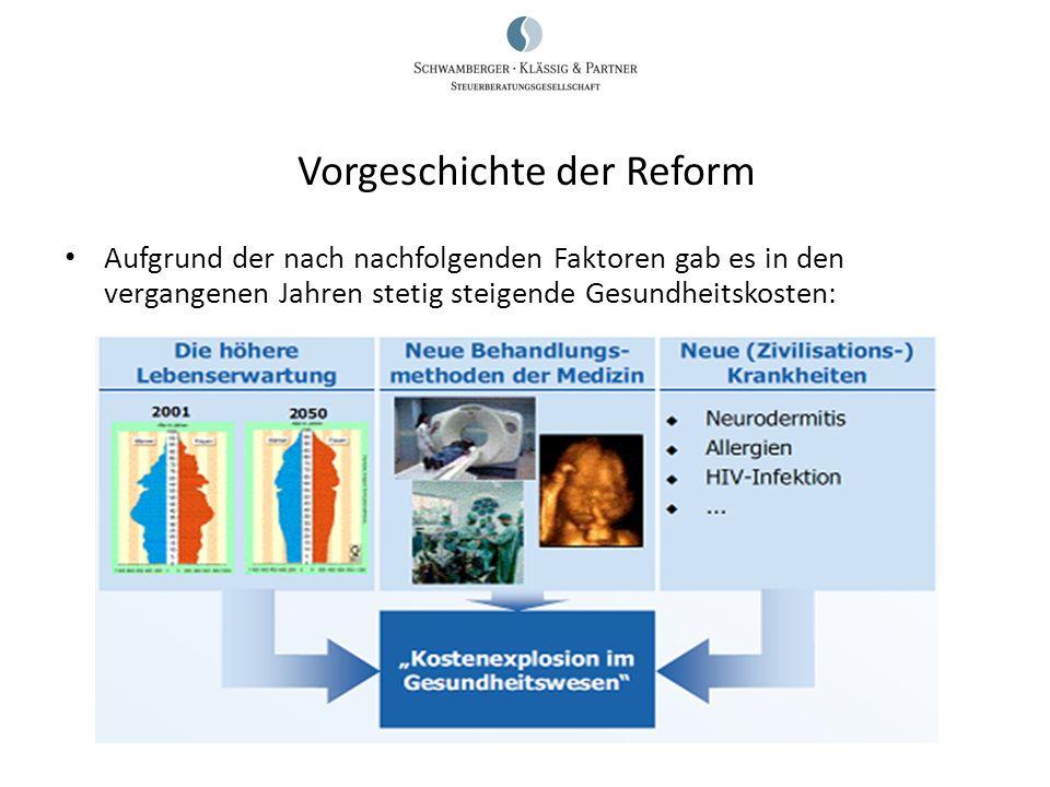 Vorgeschichte der Reform