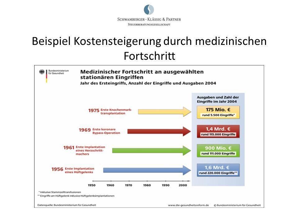 Beispiel Kostensteigerung durch medizinischen Fortschritt