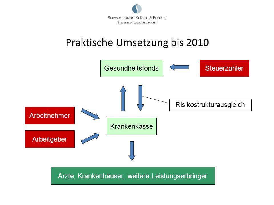 Praktische Umsetzung bis 2010