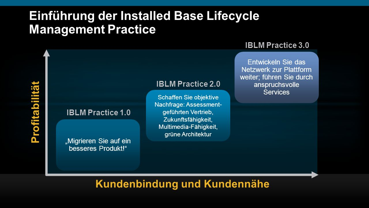 Einführung der Installed Base Lifecycle Management Practice
