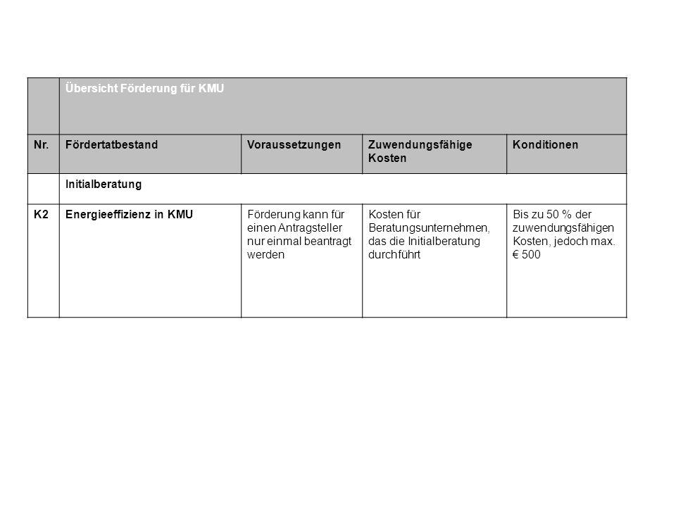 Übersicht Förderung für KMU