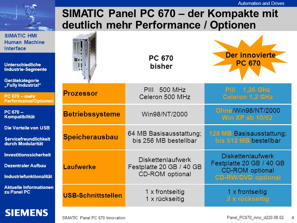 SIMATIC Panel PC 670 – der Kompakte mit deutlich mehr Performance / Optionen