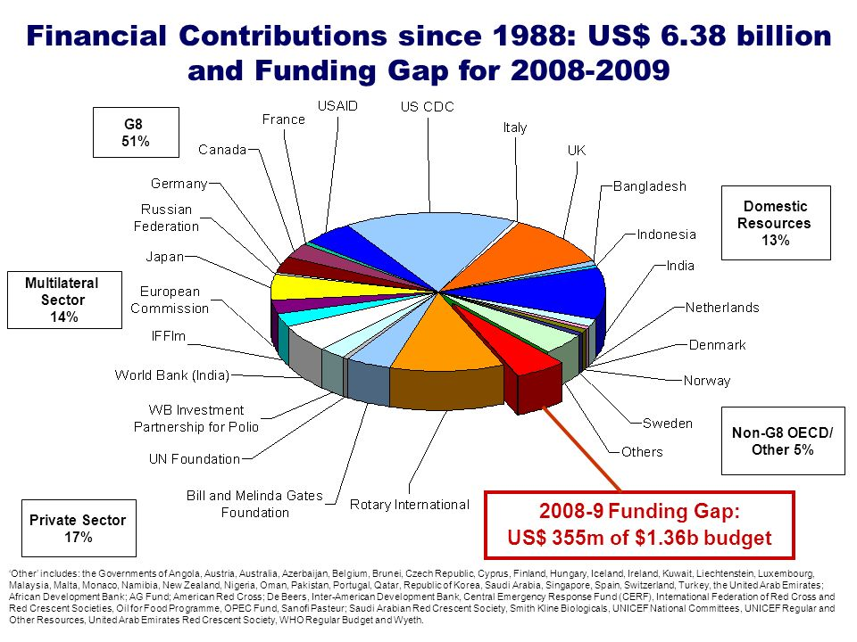 Financial Contributions since 1988: US$ 6