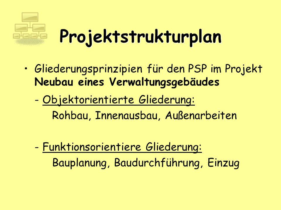Projektstrukturplan - Objektorientierte Gliederung: