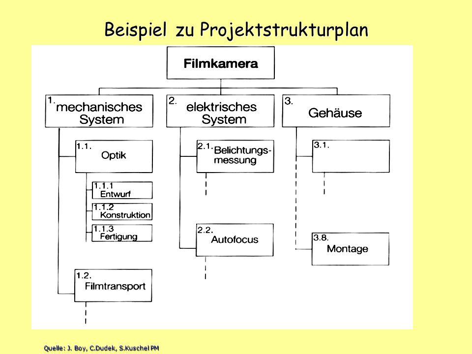 Beispiel zu Projektstrukturplan