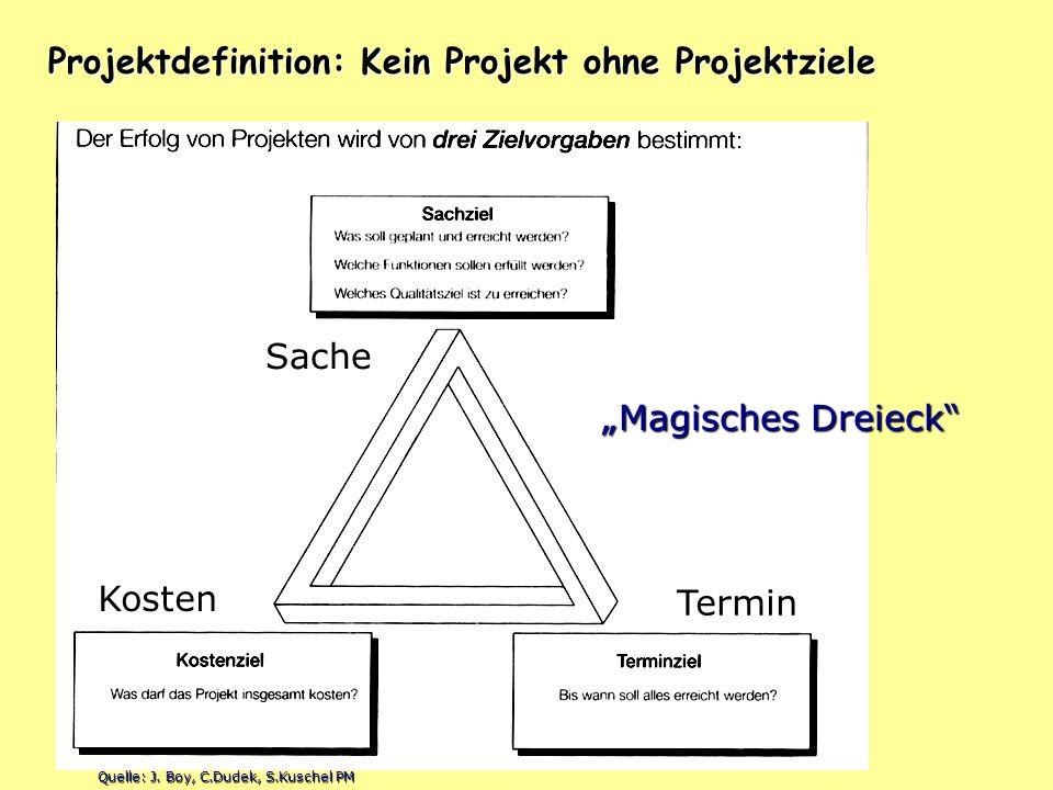Projektdefinition: Kein Projekt ohne Projektziele