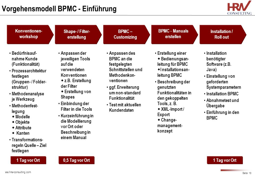 Vorgehensmodell BPMC - Einführung