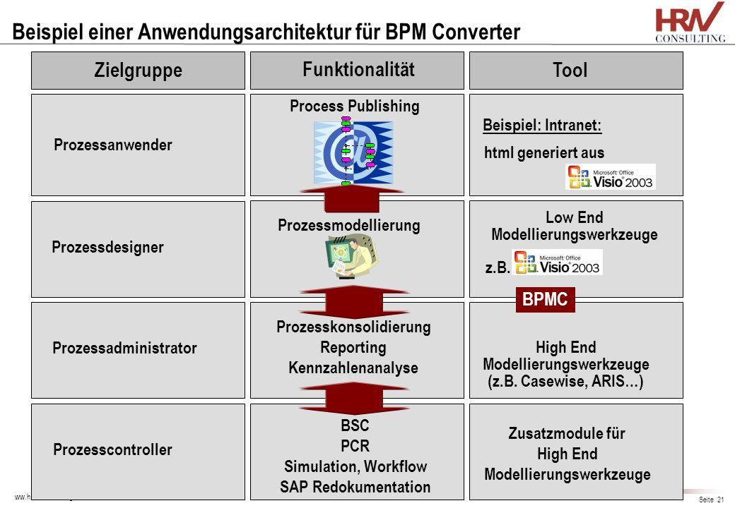 Beispiel einer Anwendungsarchitektur für BPM Converter