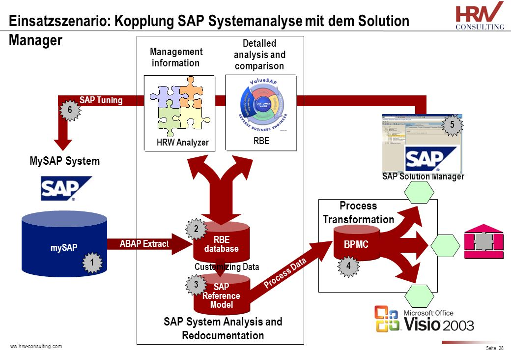 Einsatzszenario: Kopplung SAP Systemanalyse mit dem Solution Manager
