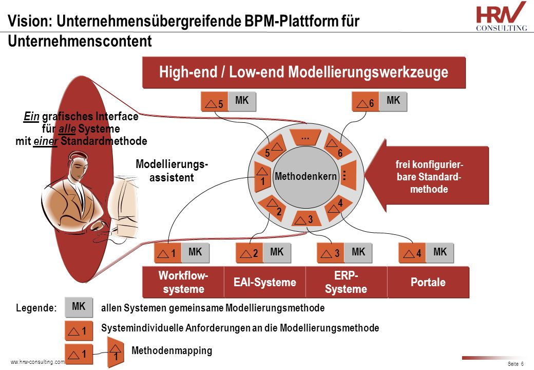 High-end / Low-end Modellierungswerkzeuge