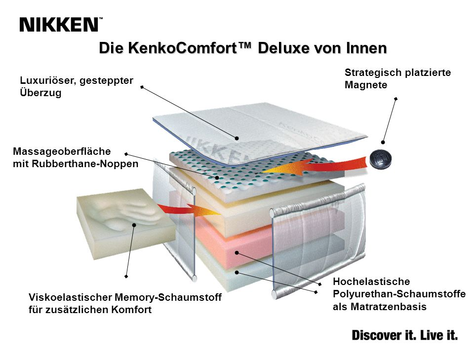 Die KenkoComfort™ Deluxe von Innen
