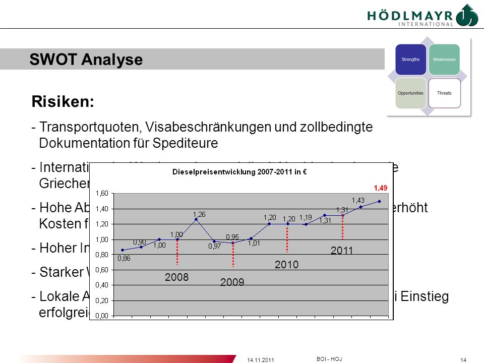 SWOT Analyse Risiken: Transportquoten, Visabeschränkungen und zollbedingte Dokumentation für Spediteure.