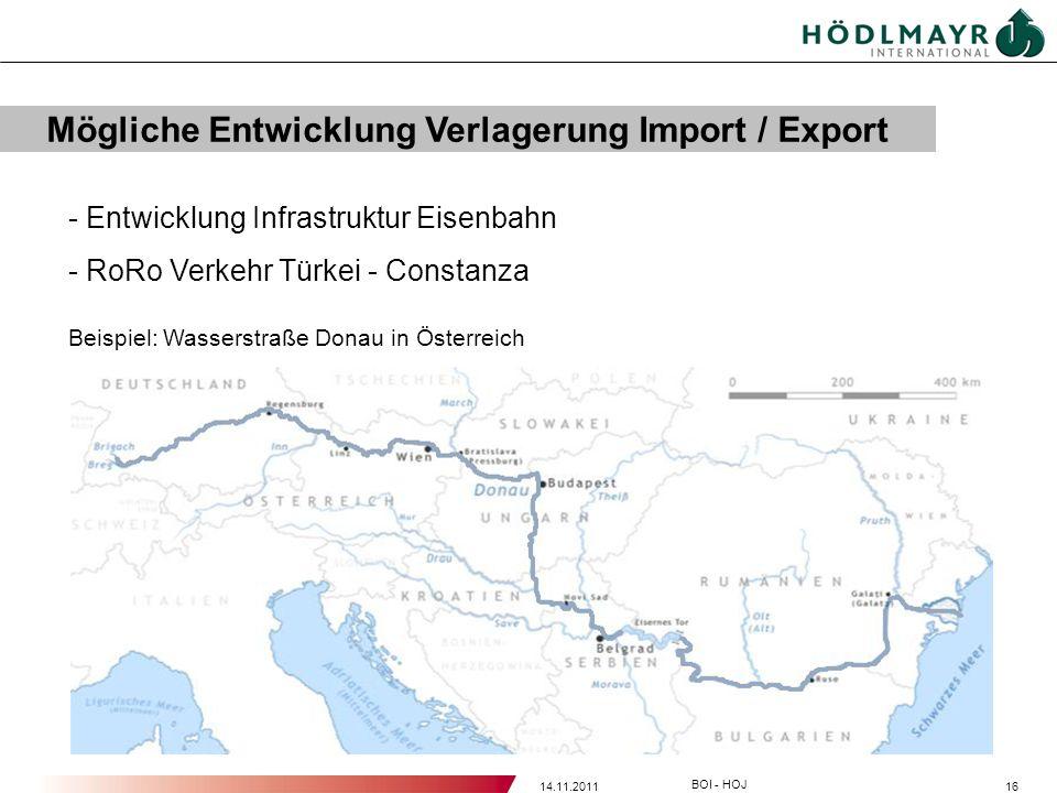 Mögliche Entwicklung Verlagerung Import / Export